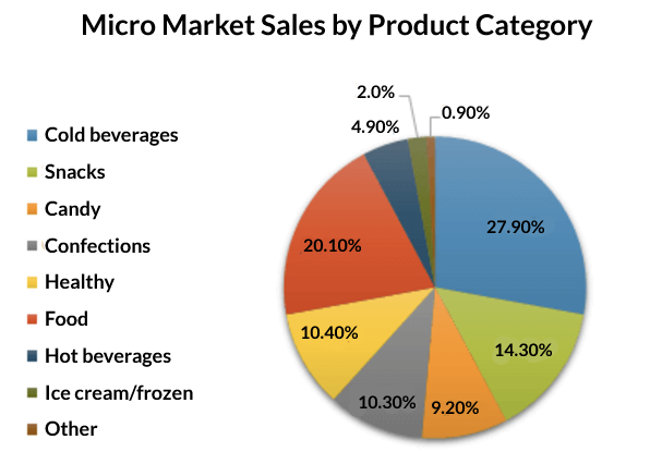 MM-sales-by-category-2